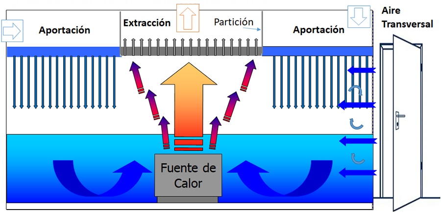 Funcionamiento de un techo filtrante