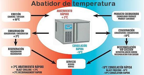 Tipos de abatimiento de temperatura