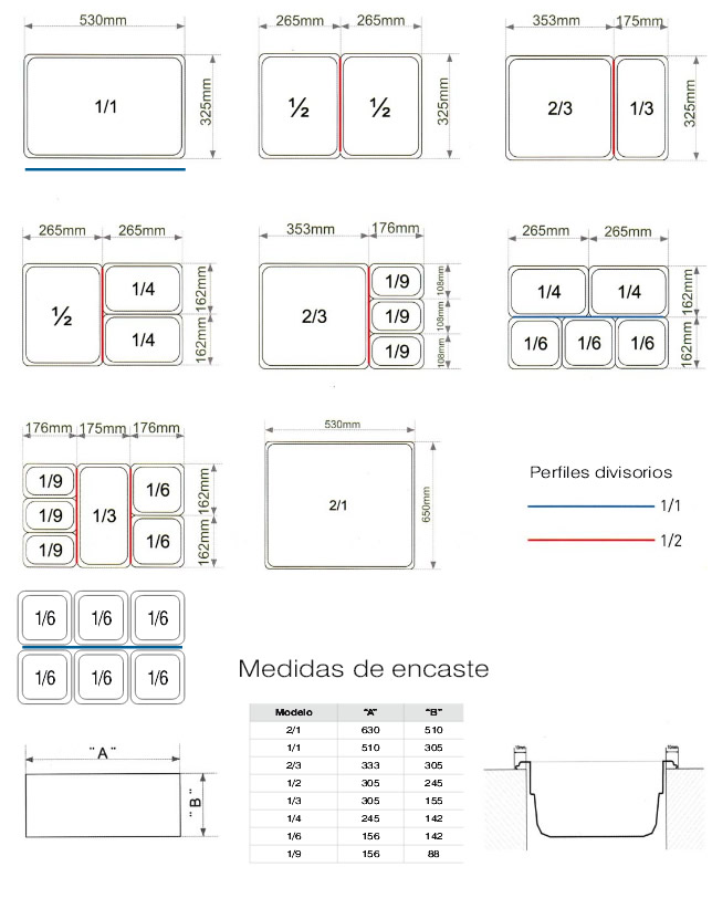 Cubetas gastronorm medidas cubetas gastronom for Medidas cocina restaurante