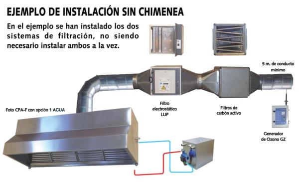 Campanas extractoras sin salida de humos blog bar - Tubos para salida humos cocina ...